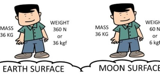 Mass Vs Weight on Moon and the Earth