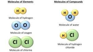 Molecules of elements and compounds