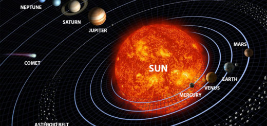 Selftution Solar System