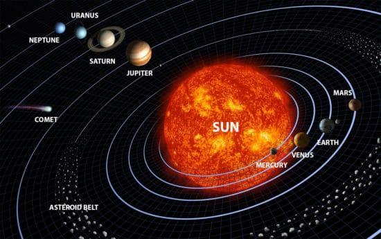 Selftution Solar System
