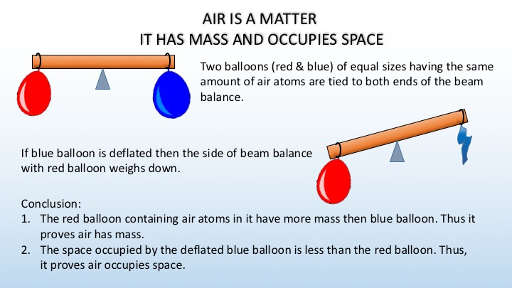 Matter and its State - Air has mass and occupies space