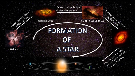 How star is formed