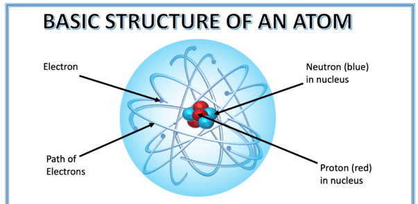 Basic Structure Of An Atom For Kids  U00bb Selftution