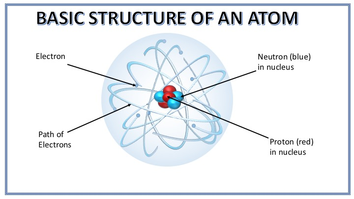 The Basic Structure of an Atom