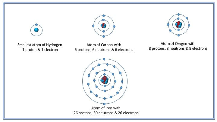 The basic structure of hydrogen, carbon, oxygen & Iron atoms