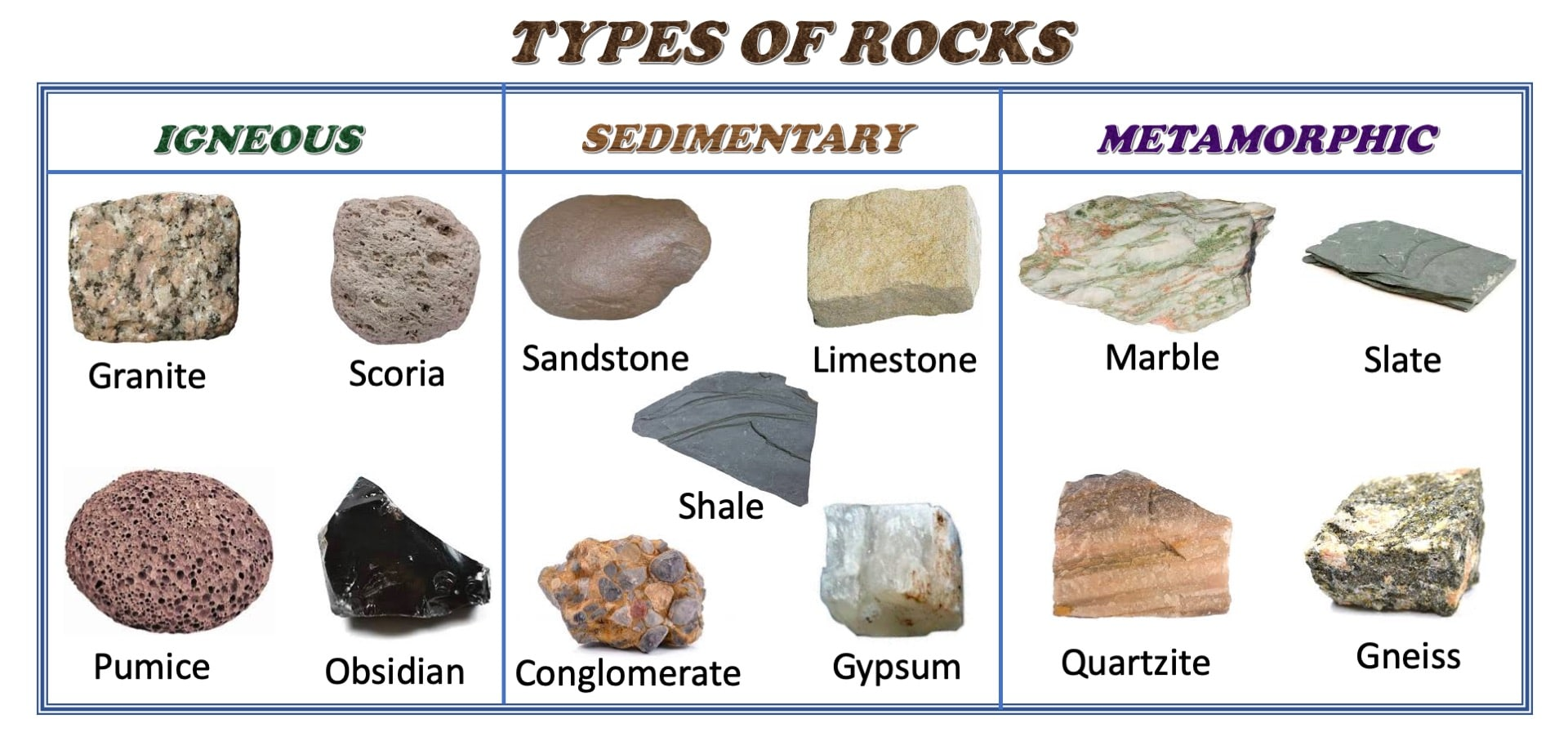 Types of Rocks - Igneous, Sedimentary & Metamorphic » Selftution